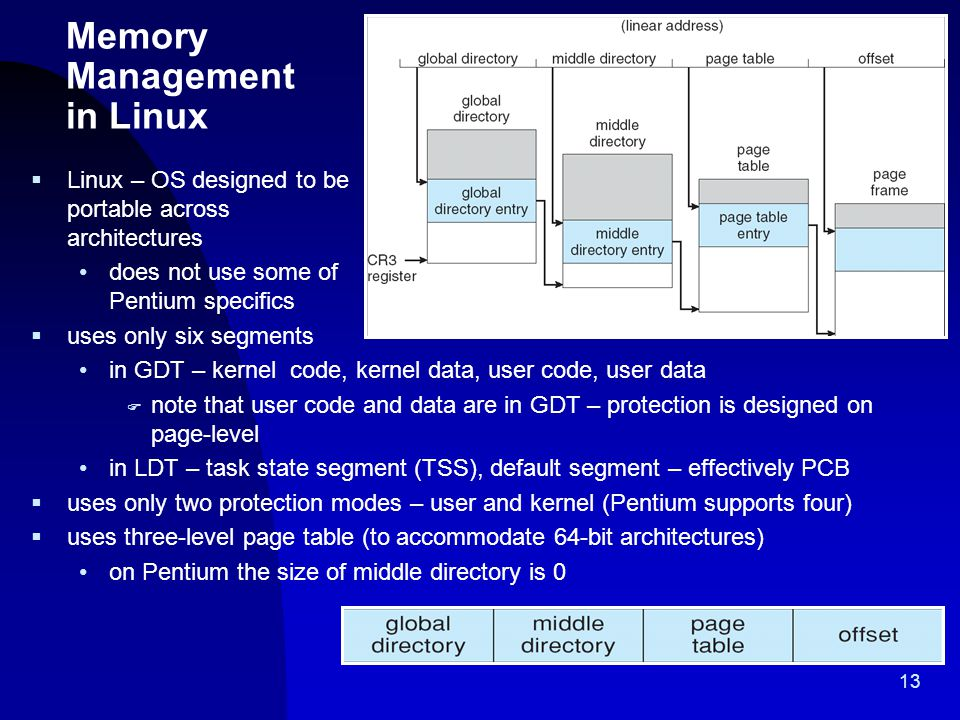 13 Memory Management in Linux  Linux – OS designed to be portable across architectures does not use some of Pentium specifics  uses only six segment