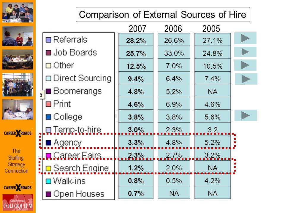 The Staffing Strategy Connection Comparison of External Sources of Hire 28.2% 25.7% 12.5% 9.4% 4.8% 4.6% 3.8% 3.0% 3.3% 2.3% 1.2% 0.8% 0.7% 26.6% 33.0