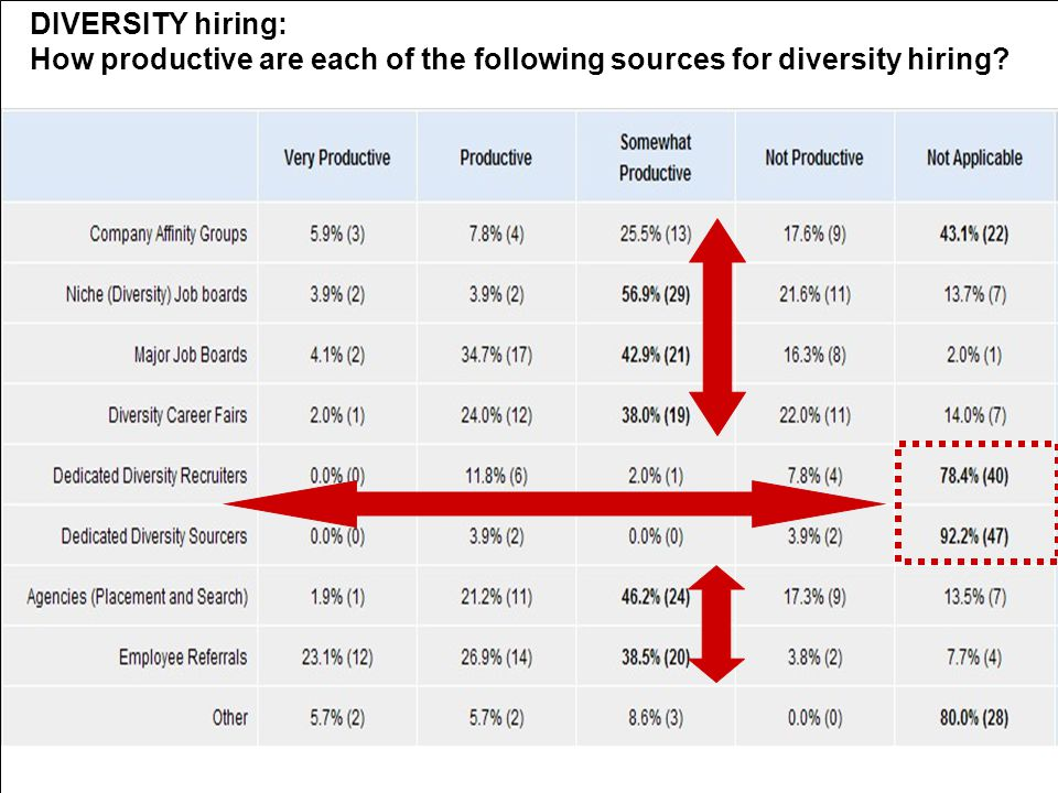 The Staffing Strategy Connection DIVERSITY hiring: How productive are each of the following sources for diversity hiring?