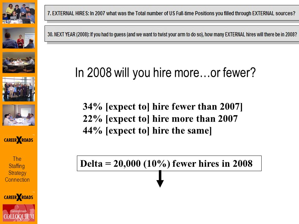 The Staffing Strategy Connection 34% [expect to] hire fewer than 2007] 22% [expect to] hire more than 2007 44% [expect to] hire the same] Delta = 20,0