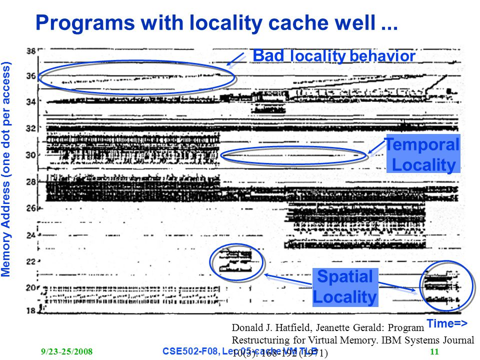 9/23-25/2008CSE502-F08, Lec 05-cache VM TLB 11 Programs with locality cache well...