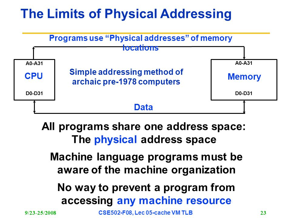 9/23-25/2008CSE502-F08, Lec 05-cache VM TLB 23 The Limits of Physical Addressing CPU Memory A0-A31 D0-D31 Programs use Physical addresses of memory locations Data All programs share one address space: The physical address space No way to prevent a program from accessing any machine resource Machine language programs must be aware of the machine organization Simple addressing method of archaic pre-1978 computers