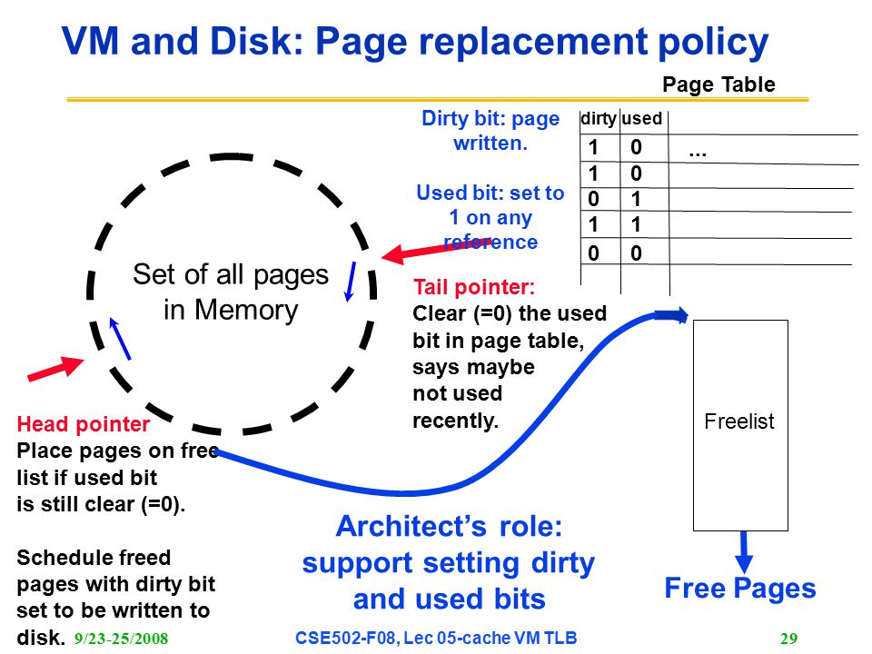 9/23-25/2008CSE502-F08, Lec 05-cache VM TLB 29 VM and Disk: Page replacement policy...