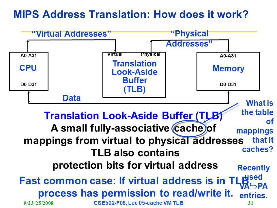 9/23-25/2008CSE502-F08, Lec 05-cache VM TLB 31 MIPS Address Translation: How does it work.