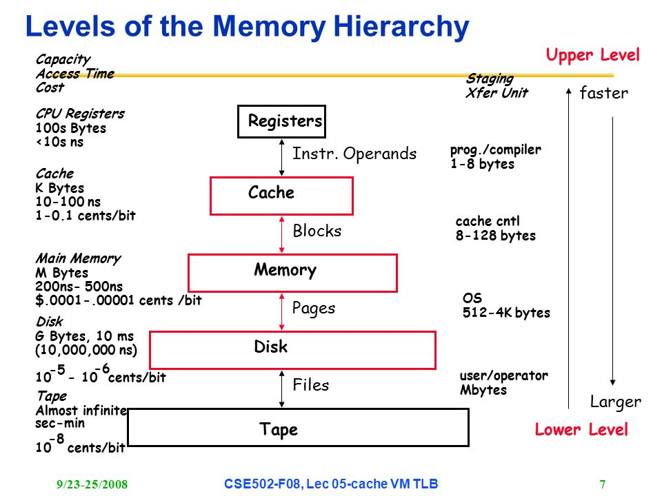 9/23-25/2008CSE502-F08, Lec 05-cache VM TLB 7 Levels of the Memory Hierarchy CPU Registers 100s Bytes <10s ns Cache K Bytes 10-100 ns 1-0.1 cents/bit Main Memory M Bytes 200ns- 500ns $.0001-.00001 cents /bit Disk G Bytes, 10 ms (10,000,000 ns) 10 - 10 cents/bit -5 -6 Capacity Access Time Cost Tape Almost infinite sec-min 10 cents/bit -8 Registers Cache Memory Disk Tape Instr.