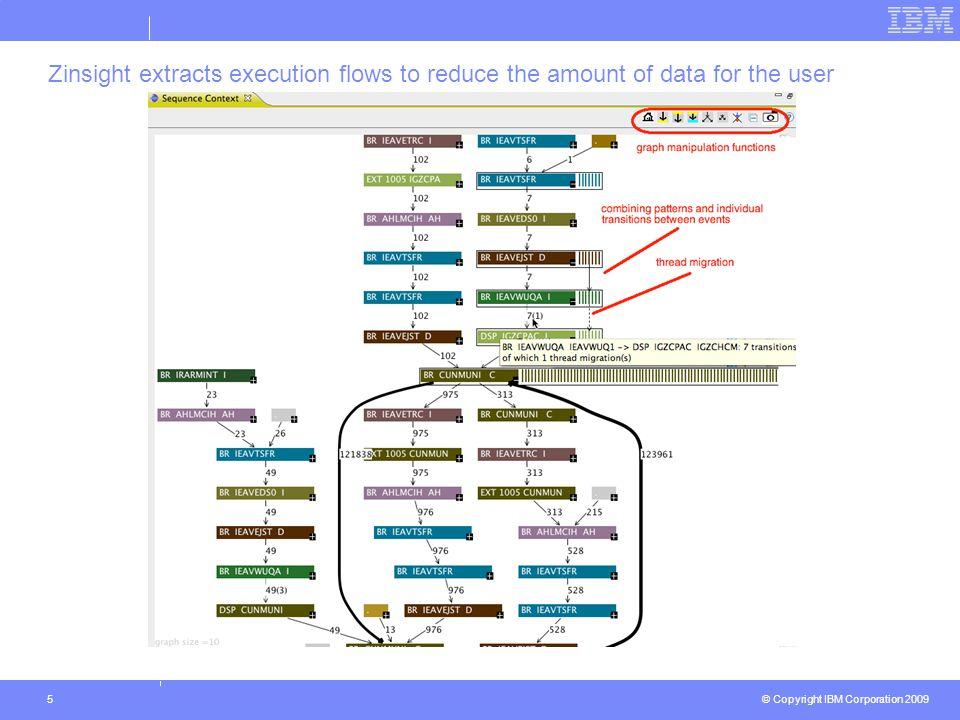 © Copyright IBM Corporation 2009 6 Finding bottlenecks is easy