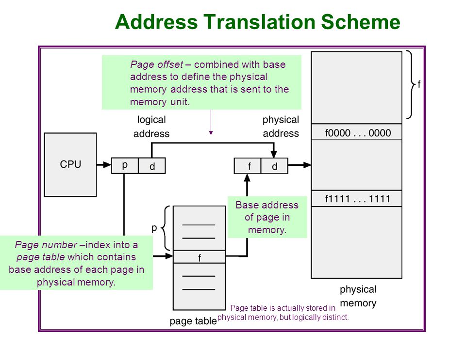 Address Translation Scheme Page number –index into a page table which contains base address of each page in physical memory. Base address of page in m
