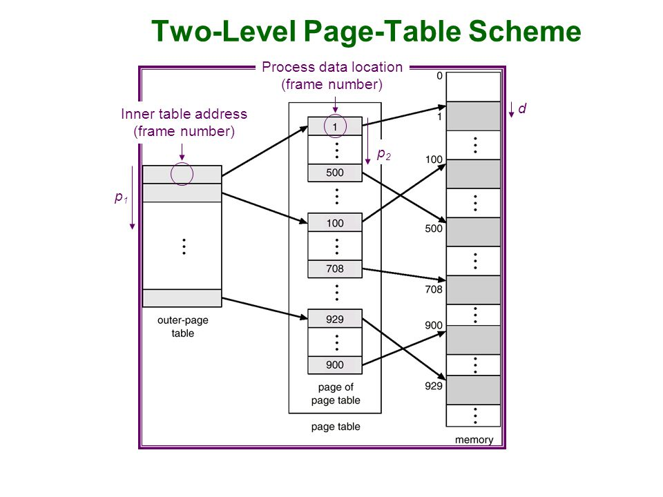 Two-Level Page-Table Scheme Process data location (frame number) d p1p1 p2p2 Inner table address (frame number)