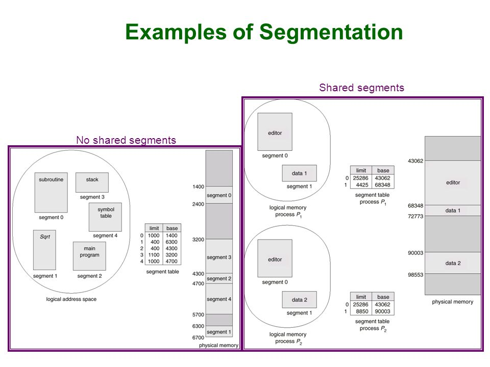 Examples of Segmentation No shared segments Shared segments