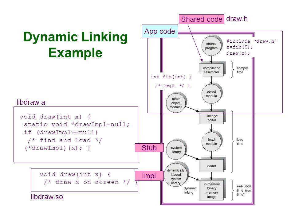 OS must bind all program addresses before running it.