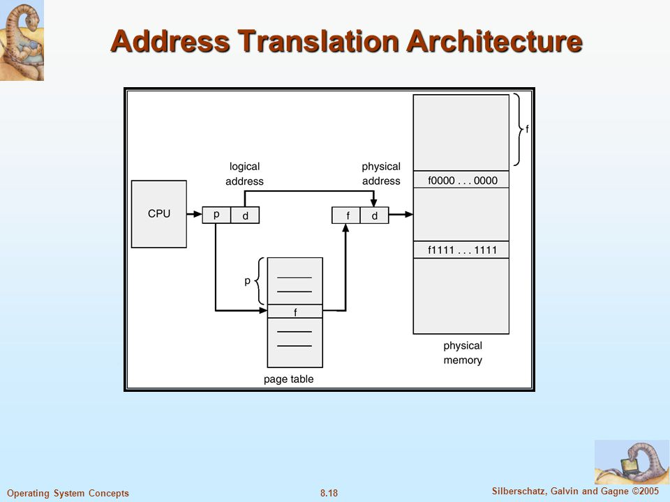 8.18 Silberschatz, Galvin and Gagne ©2005 Operating System Concepts Address Translation Architecture