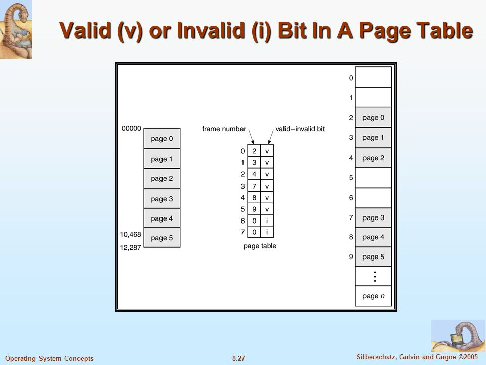 8.27 Silberschatz, Galvin and Gagne ©2005 Operating System Concepts Valid (v) or Invalid (i) Bit In A Page Table