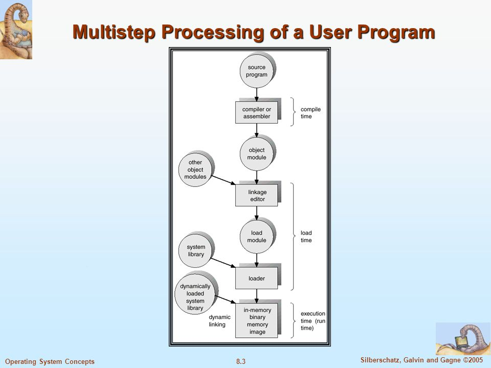 8.24 Silberschatz, Galvin and Gagne ©2005 Operating System Concepts Paging Hardware With TLB