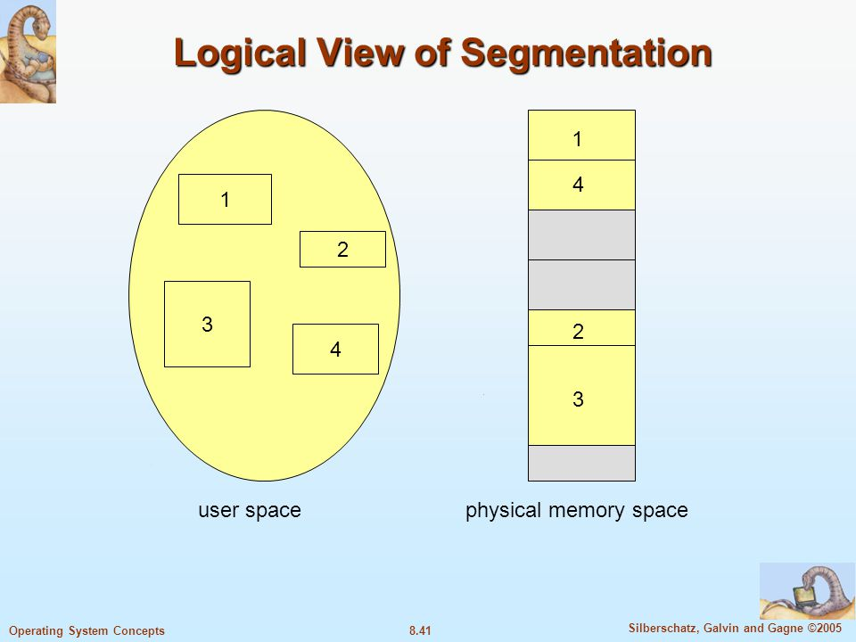 8.41 Silberschatz, Galvin and Gagne ©2005 Operating System Concepts Logical View of Segmentation 1 3 2 4 1 4 2 3 user spacephysical memory space