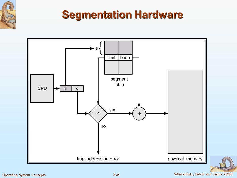 8.45 Silberschatz, Galvin and Gagne ©2005 Operating System Concepts Segmentation Hardware