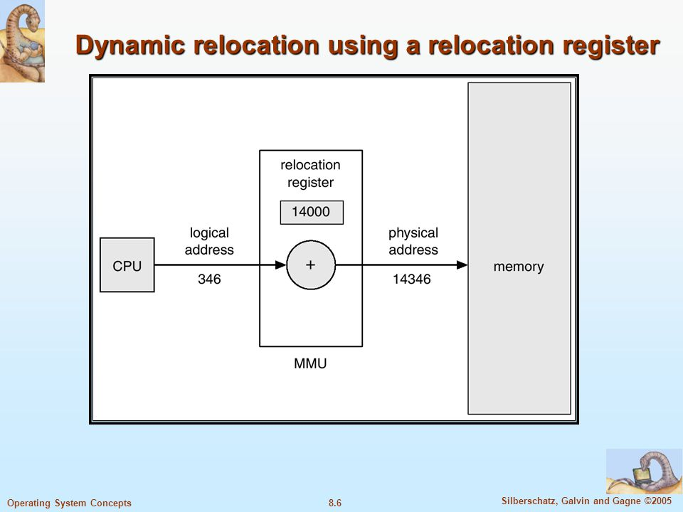 8.6 Silberschatz, Galvin and Gagne ©2005 Operating System Concepts Dynamic relocation using a relocation register