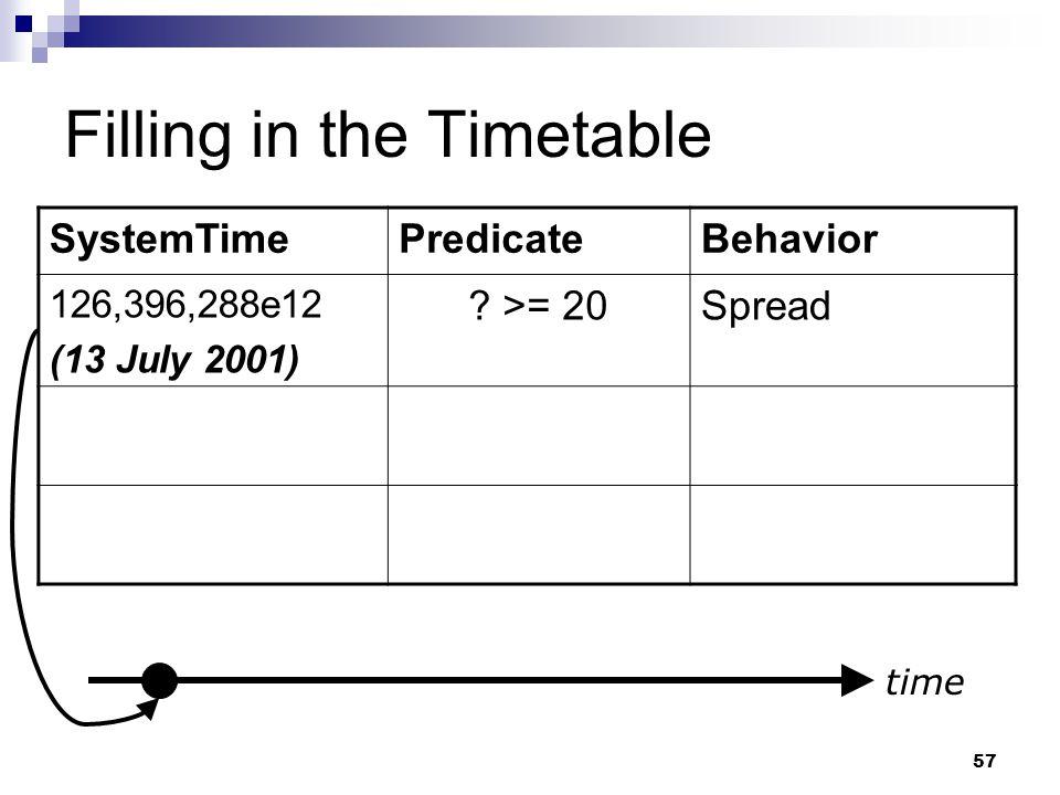 57 Filling in the Timetable SystemTimePredicateBehavior 126,396,288e12 (13 July 2001) ? >= 20Spread time