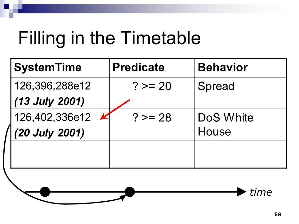 58 Filling in the Timetable SystemTimePredicateBehavior 126,396,288e12 (13 July 2001) ? >= 20Spread 126,402,336e12 (20 July 2001) ? >= 28DoS White Hou