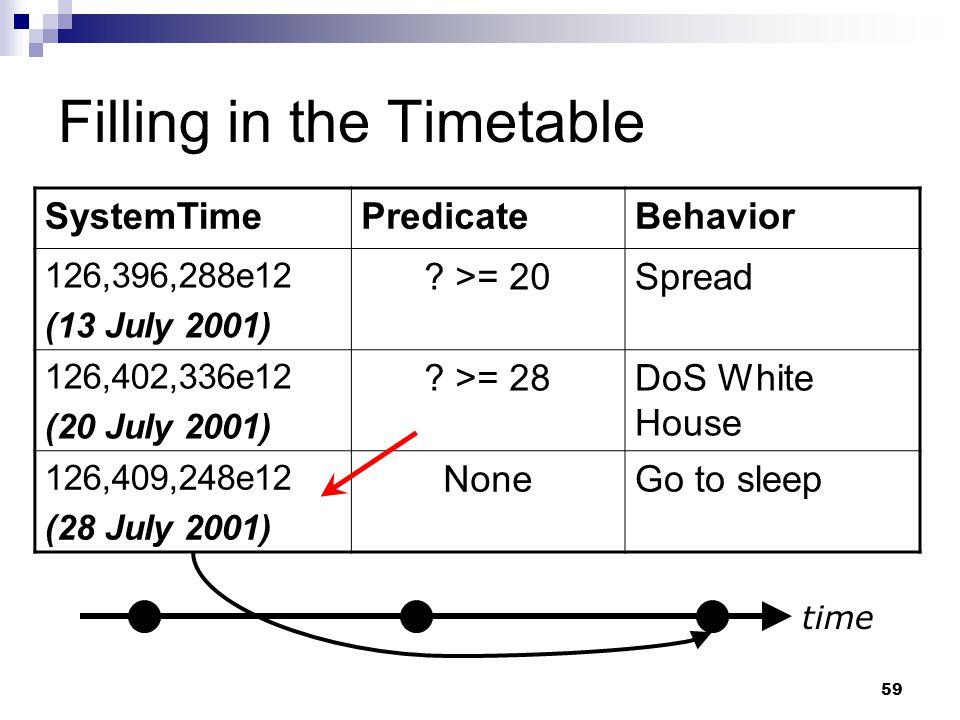 59 Filling in the Timetable SystemTimePredicateBehavior 126,396,288e12 (13 July 2001) .
