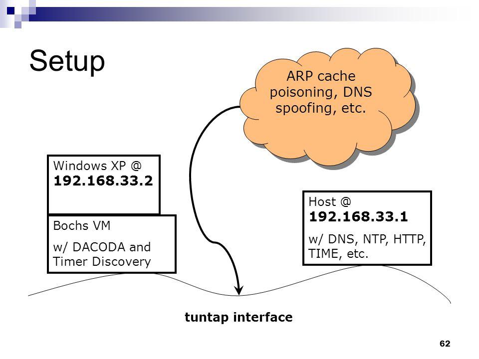 62 Setup Bochs VM w/ DACODA and Timer Discovery Host @ 192.168.33.1 w/ DNS, NTP, HTTP, TIME, etc. Windows XP @ 192.168.33.2 tuntap interface ARP cache