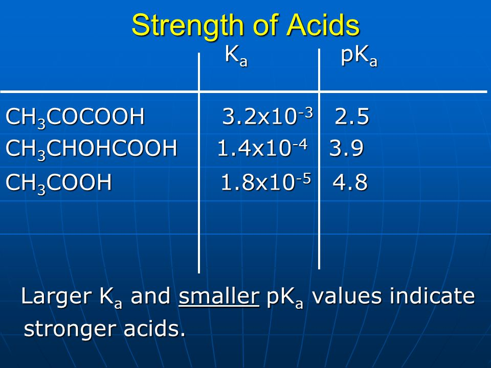 Strength of Acids K a pK a K a pK a CH 3 COCOOH 3.2x10 -3 2.5 CH 3 CHOHCOOH 1.4x10 -4 3.9 CH 3 COOH 1.8x10 -5 4.8 Larger K a and smaller pK a values i