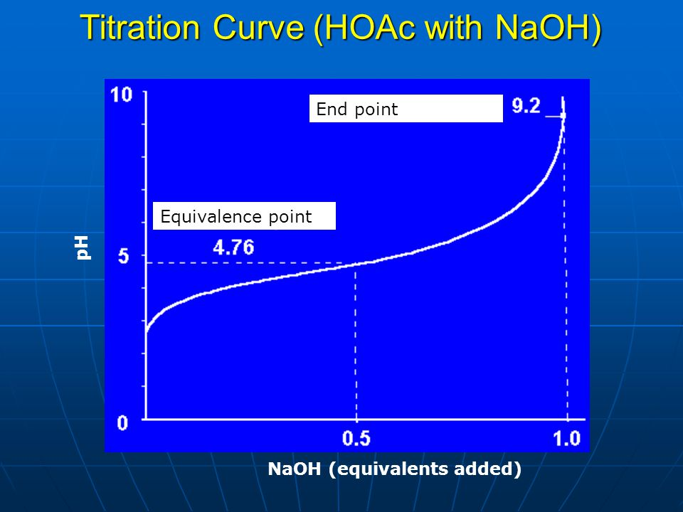 Titration Curve (HOAc with NaOH) Equivalence point End point NaOH (equivalents added) pH