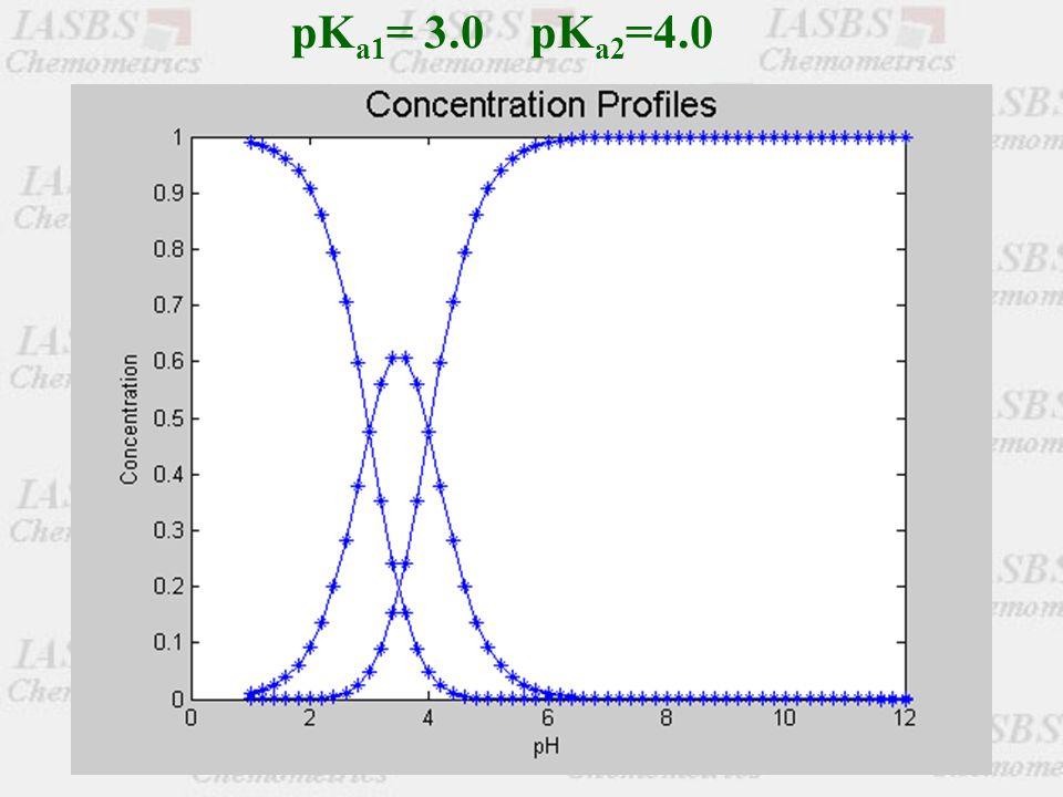 pK a1 = 3.0 pK a2 =4.0