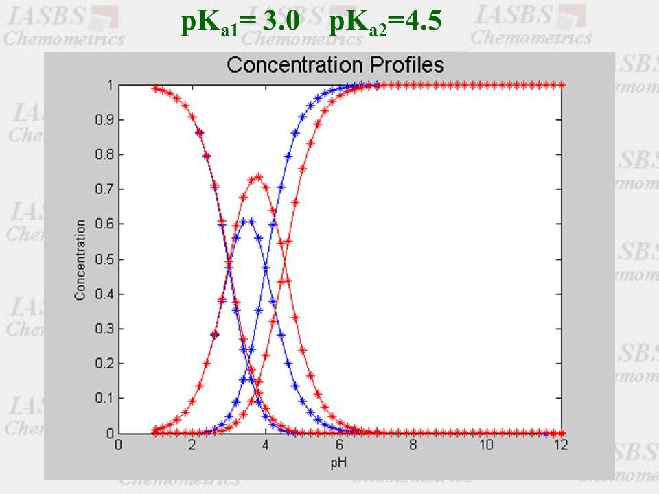 pK a1 = 3.0 pK a2 =4.5