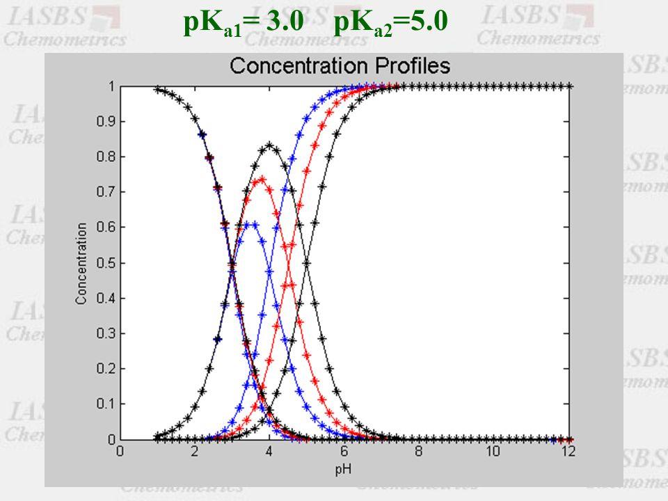 pK a1 = 3.0 pK a2 =5.0