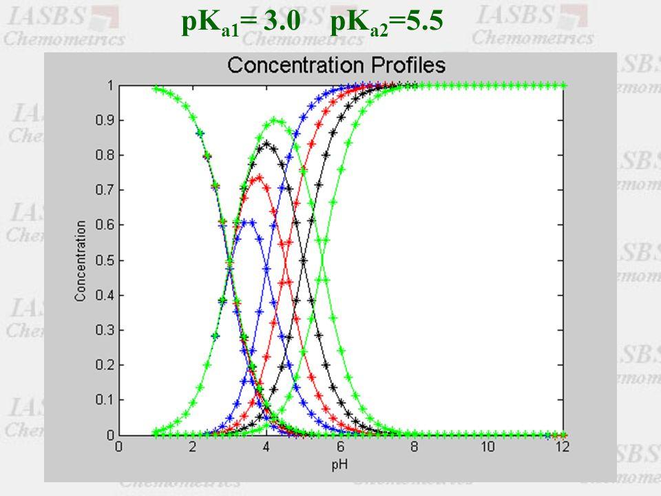 pK a1 = 3.0 pK a2 =5.5