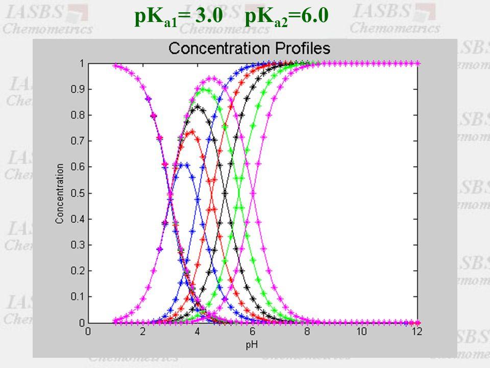 pK a1 = 3.0 pK a2 =6.0