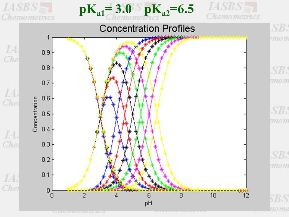 pK a1 = 3.0 pK a2 =6.5