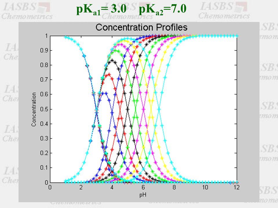 pK a1 = 3.0 pK a2 =7.0