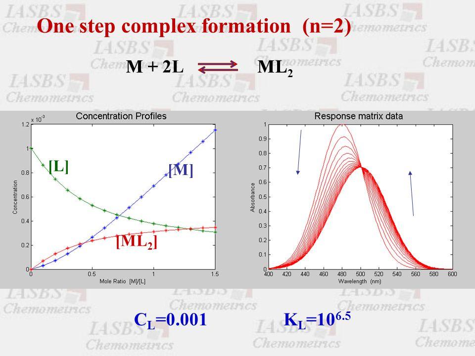 One step complex formation (n=2) M +2LMLM +ML 2 [L] [M] [ML 2 ] C L =0.001K L =10 6.5