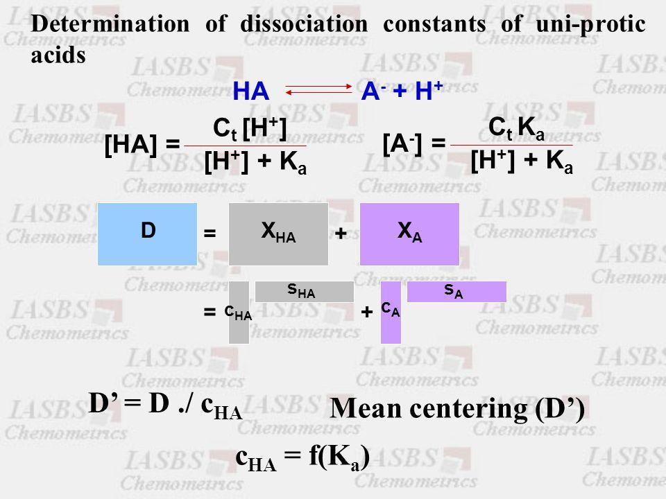 HA A - + H + [HA] = C t [H + ] [H + ] + K a [A - ] = C t K a [H + ] + K a DX HA XAXA =+ c HA s HA cAcA sAsA =+ D' = D./ c HA Determination of dissociation constants of uni-protic acids Mean centering (D') c HA = f(K a )
