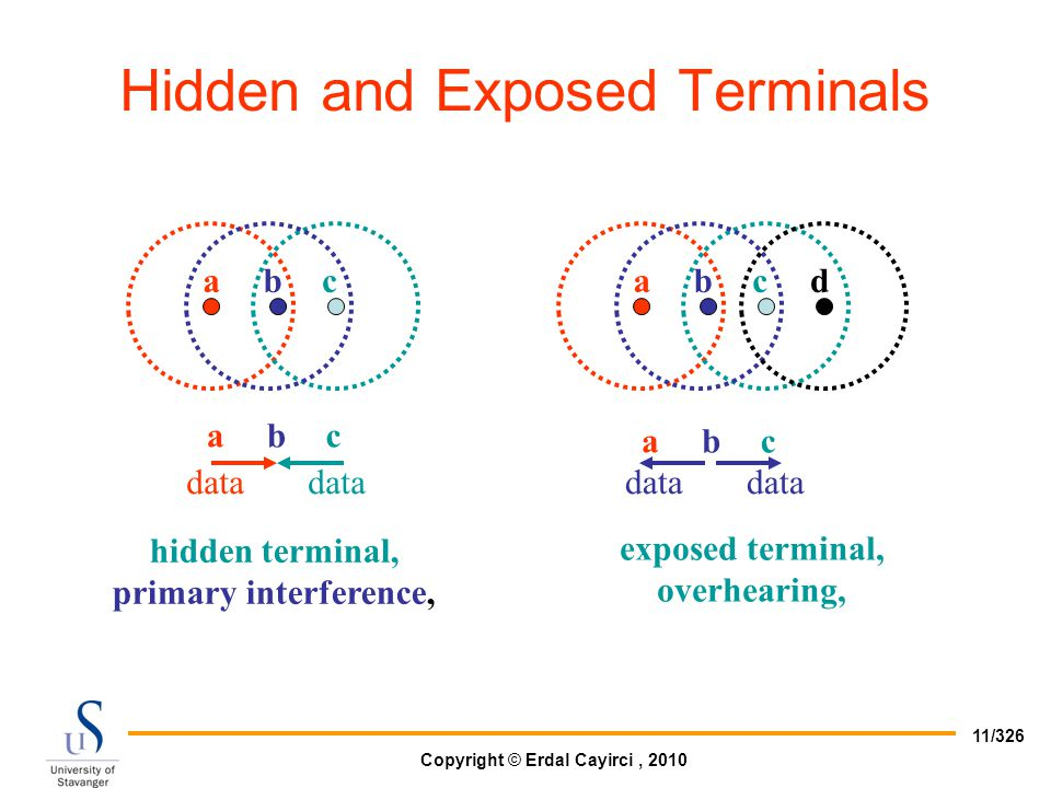 Copyright © Erdal Cayirci, 2010 11/326 Hidden and Exposed Terminals abc abc data hidden terminal, primary interference, abcd abc data exposed terminal