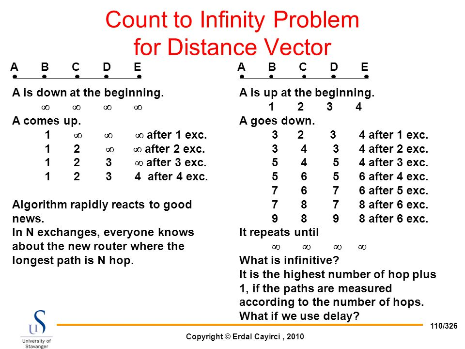 Copyright © Erdal Cayirci, 2010 110/326 Count to Infinity Problem for Distance Vector A B C D E A is down at the beginning.     A comes up. 1  