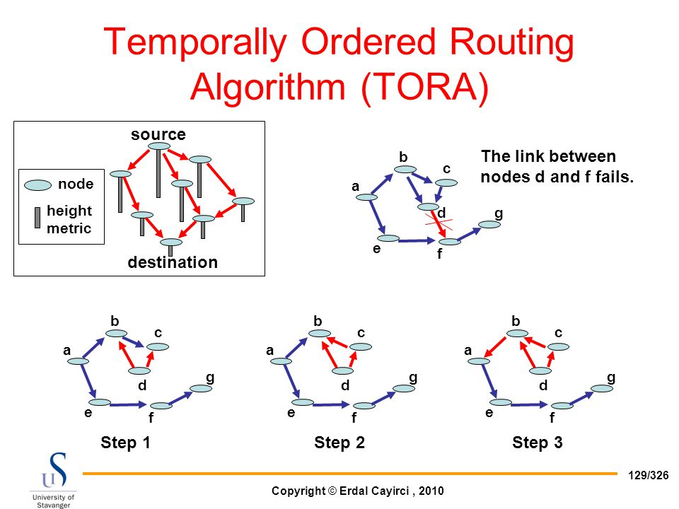 Copyright © Erdal Cayirci, 2010 129/326 Temporally Ordered Routing Algorithm (TORA) source destination node height metric b a c dg f e The link betwee