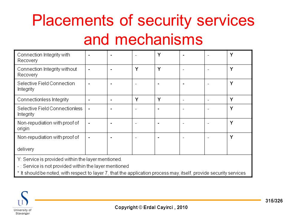 Copyright © Erdal Cayirci, 2010 315/326 Placements of security services and mechanisms Connection Integrity with Recovery ---Y--Y Connection Integrity