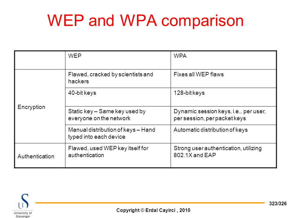 Copyright © Erdal Cayirci, 2010 323/326 WEP and WPA comparison WEPWPA Encryption Flawed, cracked by scientists and hackers Fixes all WEP flaws 40-bit