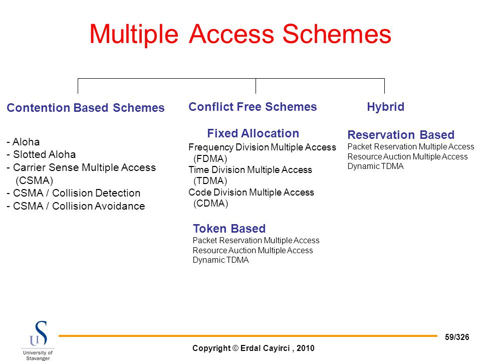 Copyright © Erdal Cayirci, 2010 59/326 Multiple Access Schemes Contention Based Schemes Conflict Free Schemes - Aloha - Slotted Aloha - Carrier Sense