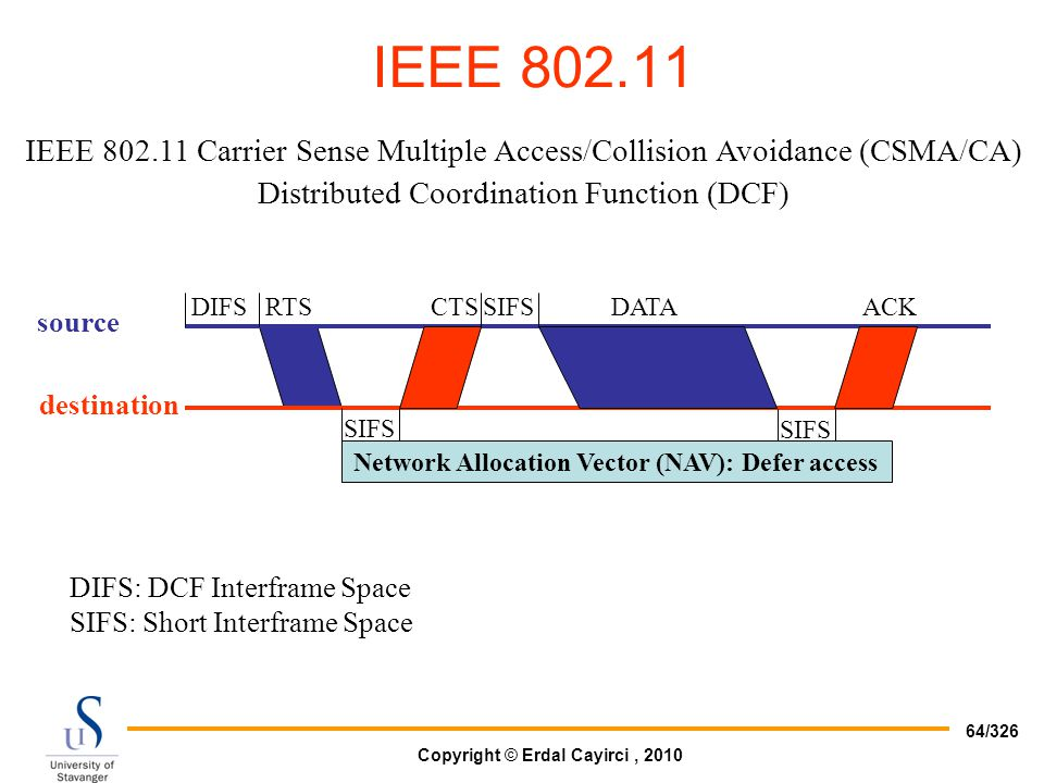Copyright © Erdal Cayirci, 2010 64/326 IEEE 802.11 IEEE 802.11 Carrier Sense Multiple Access/Collision Avoidance (CSMA/CA) Distributed Coordination Fu