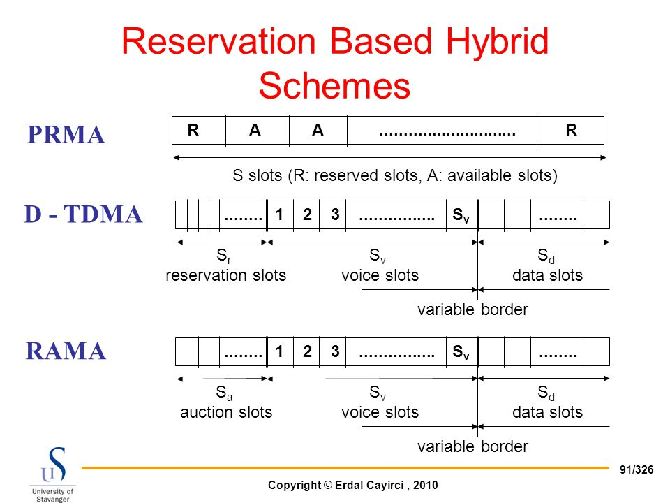 Copyright © Erdal Cayirci, 2010 91/326 PRMA Reservation Based Hybrid Schemes R AA............................. R S slots (R: reserved slots, A: availa