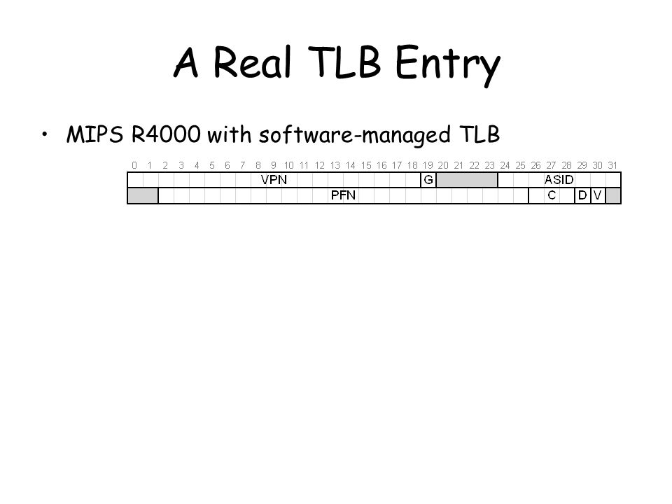 A Real TLB Entry MIPS R4000 with software-managed TLB