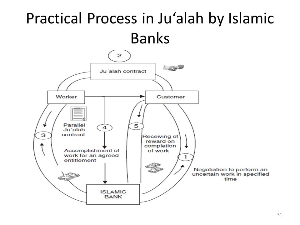 Practical Process in Ju'alah by Islamic Banks 31