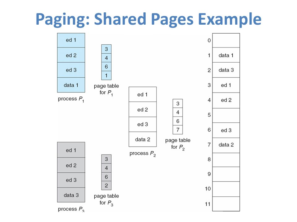 Paging: Shared Pages Example