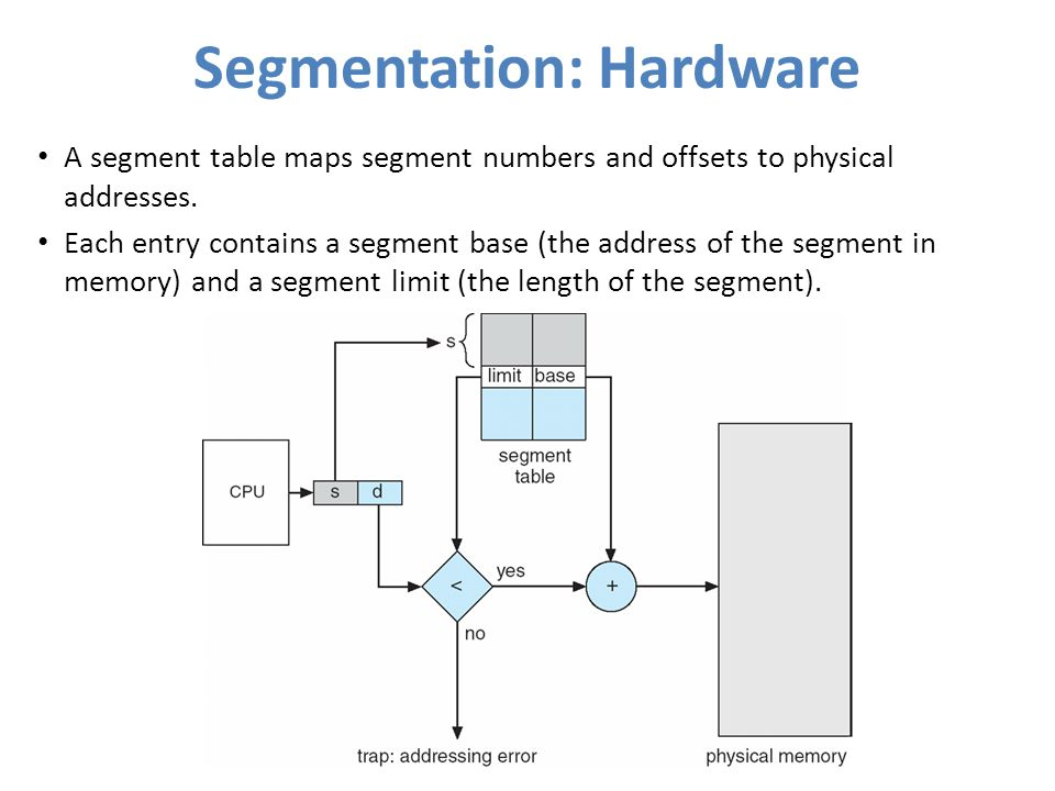 Segmentation: Hardware A segment table maps segment numbers and offsets to physical addresses. Each entry contains a segment base (the address of the