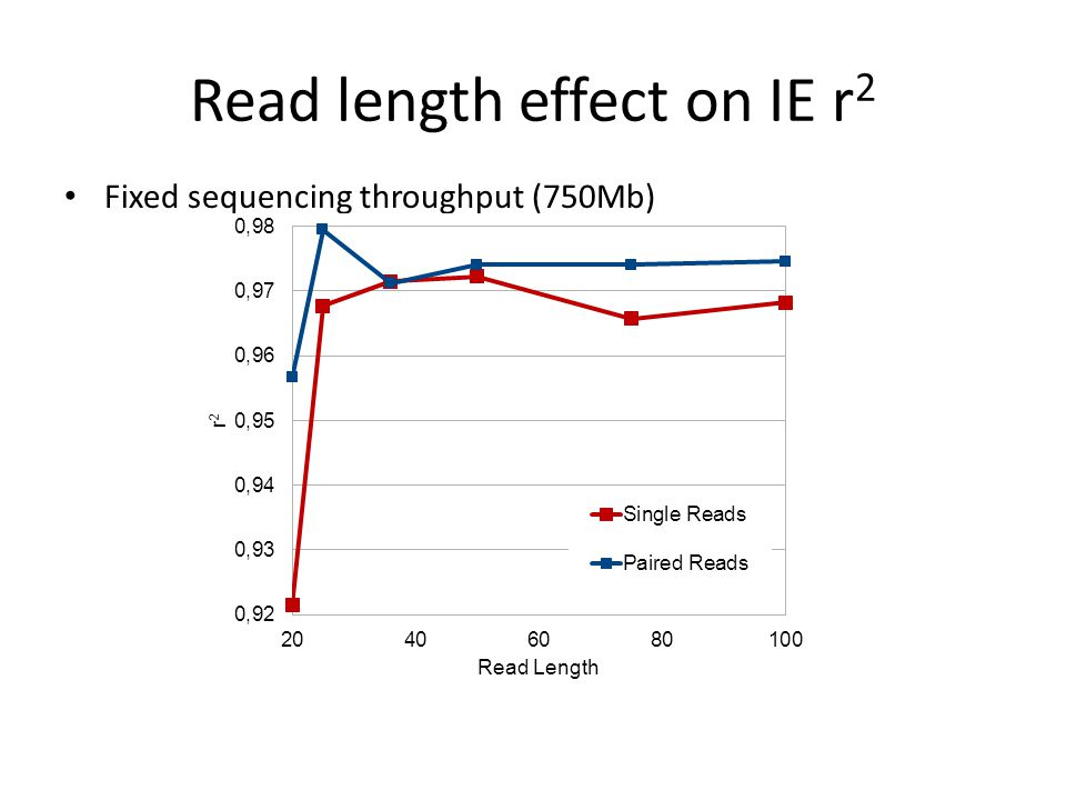 Read length effect on IE r 2 Fixed sequencing throughput (750Mb)