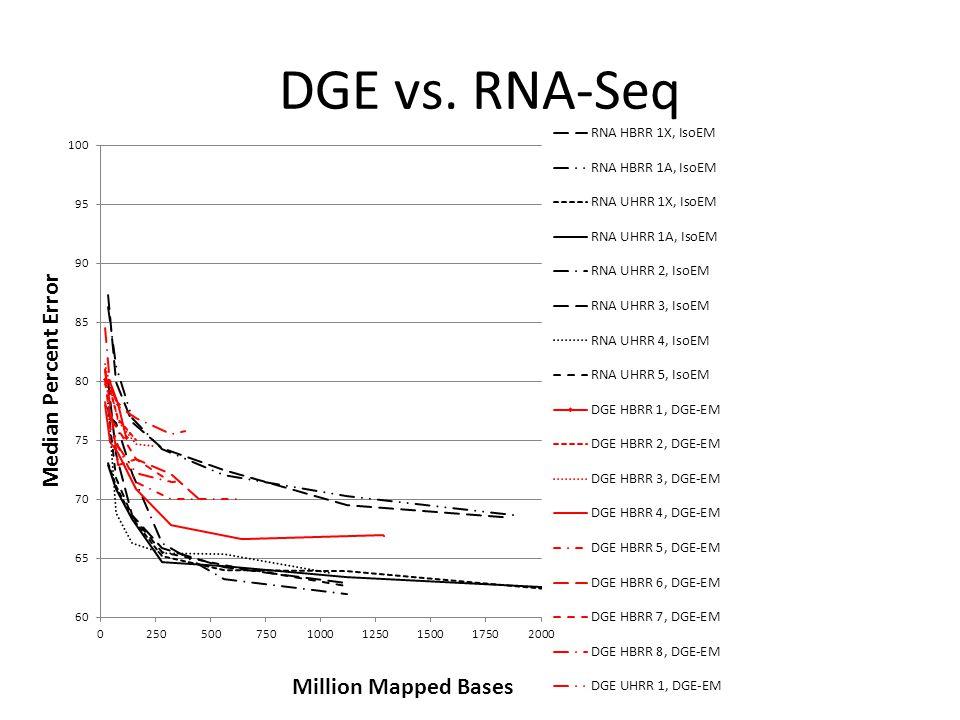 DGE vs. RNA-Seq