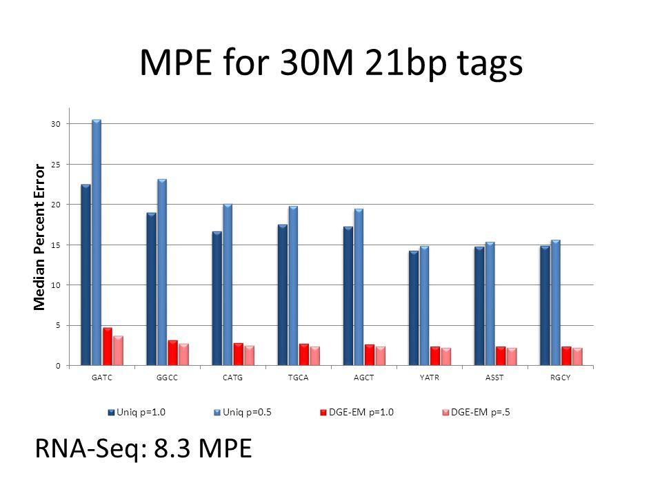 MPE for 30M 21bp tags RNA-Seq: 8.3 MPE